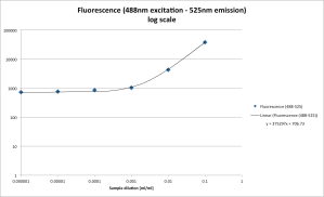 Fig 1 : Fluorescence in function of the dilution for excitation at 488nm and emission at 525nm (logarithmic scale)
