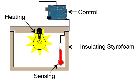 diy incubator biodesign for the real world rh biodesign cc Intertherm Thermostat Wiring Diagram Temperature for Hatching Eggs Incubator