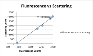 Fluorescence_vs_scattering