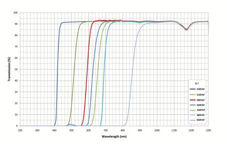 510LP filter cutoff