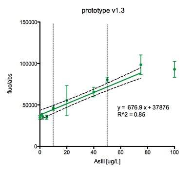 Copy of prototype v1 3 green regression